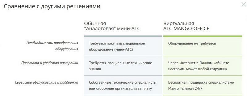 Сравнение железной и виртуальной АТС 1